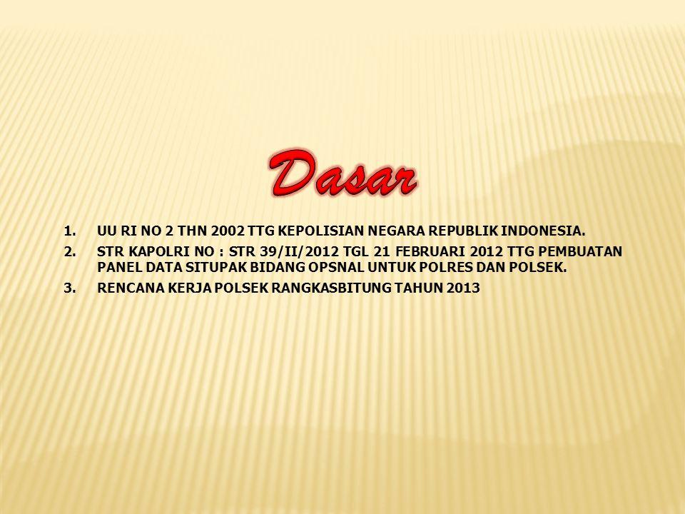 1.UU RI NO 2 THN 2002 TTG KEPOLISIAN NEGARA REPUBLIK INDONESIA. 2.STR KAPOLRI NO : STR 39/II/2012 TGL 21 FEBRUARI 2012 TTG PEMBUATAN PANEL DATA SITUPA