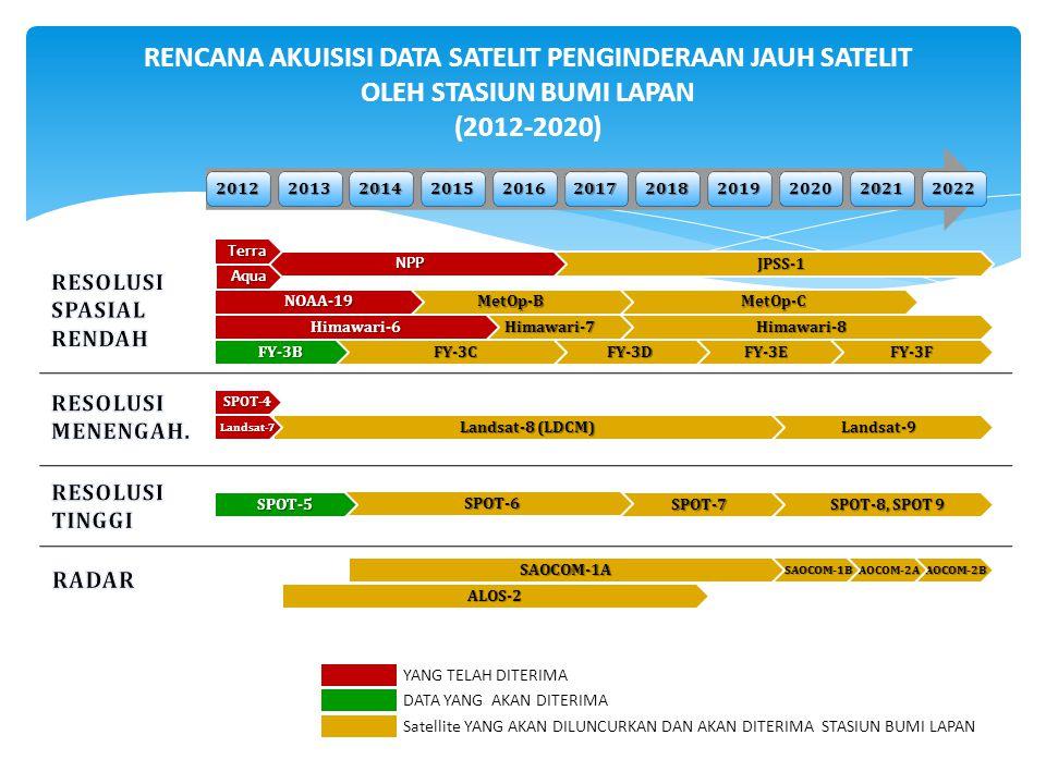 Satellite YANG AKAN DILUNCURKAN DAN AKAN DITERIMA STASIUN BUMI LAPAN RENCANA AKUISISI DATA SATELIT PENGINDERAAN JAUH SATELIT OLEH STASIUN BUMI LAPAN (2012-2020) YANG TELAH DITERIMA DATA YANG AKAN DITERIMA