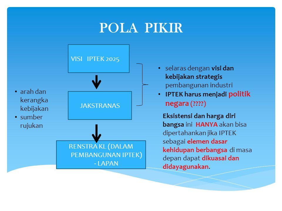 POLA PIKIR VISI IPTEK 2025 JAKSTRANAS RENSTRA KL (DALAM PEMBANGUNAN IPTEK) - LAPAN selaras dengan visi dan kebijakan strategis pembangunan industri IP