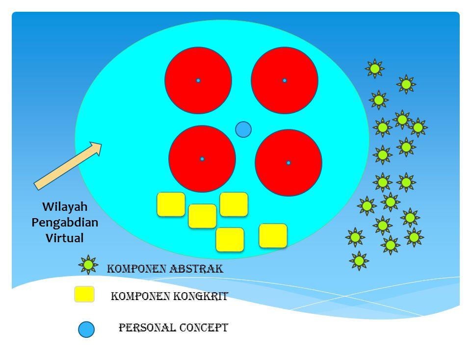 Komponen Abstrak Komponen kongkrit Wilayah Pengabdian Virtual Personal concept