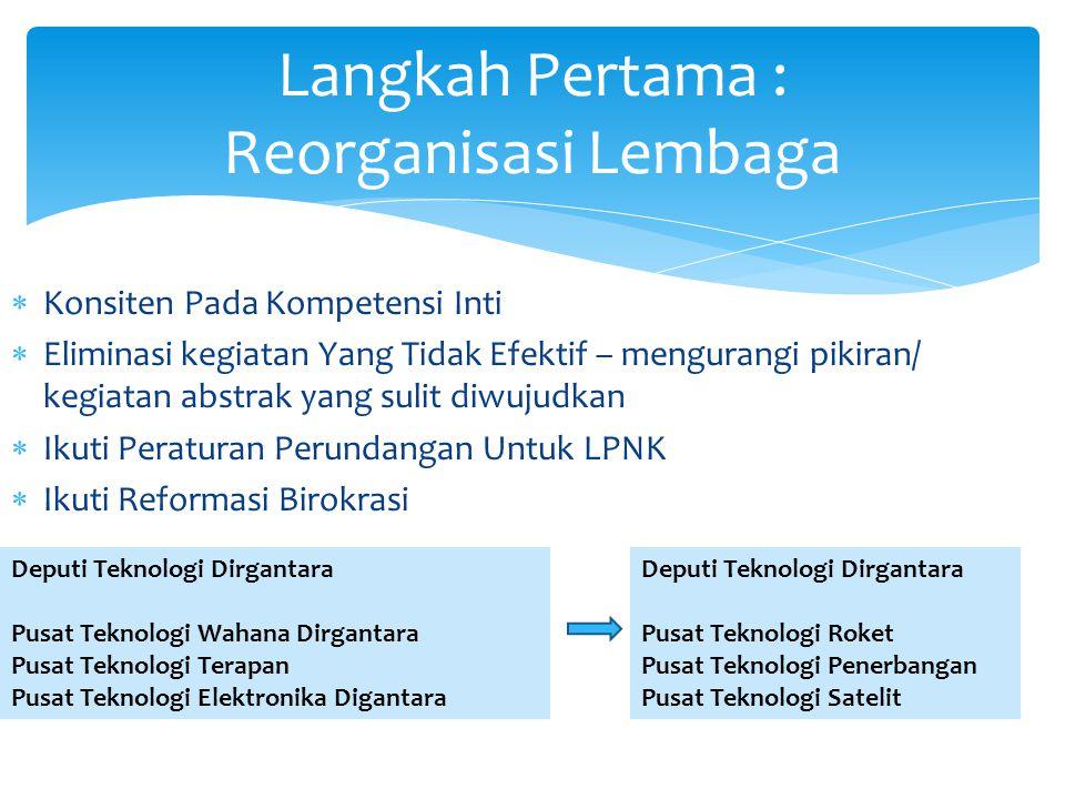 Langkah Pertama : Reorganisasi Lembaga Deputi Teknologi Dirgantara Pusat Teknologi Roket Pusat Teknologi Penerbangan Pusat Teknologi Satelit Deputi Te