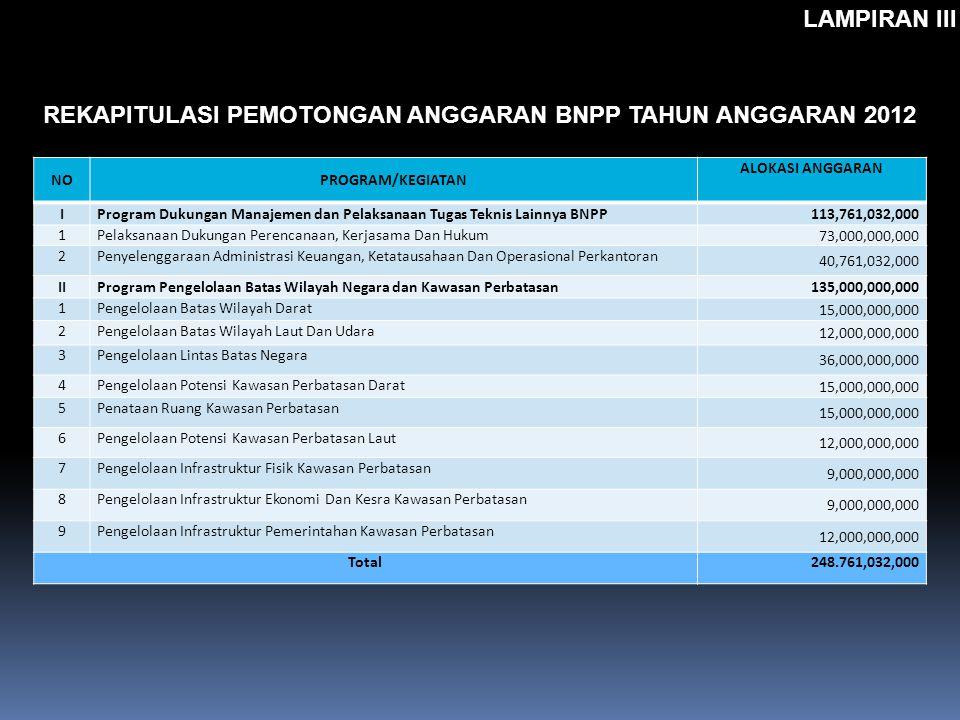 NOPROGRAM/KEGIATAN ALOKASI ANGGARAN IProgram Dukungan Manajemen dan Pelaksanaan Tugas Teknis Lainnya BNPP113,761,032,000 1Pelaksanaan Dukungan Perenca