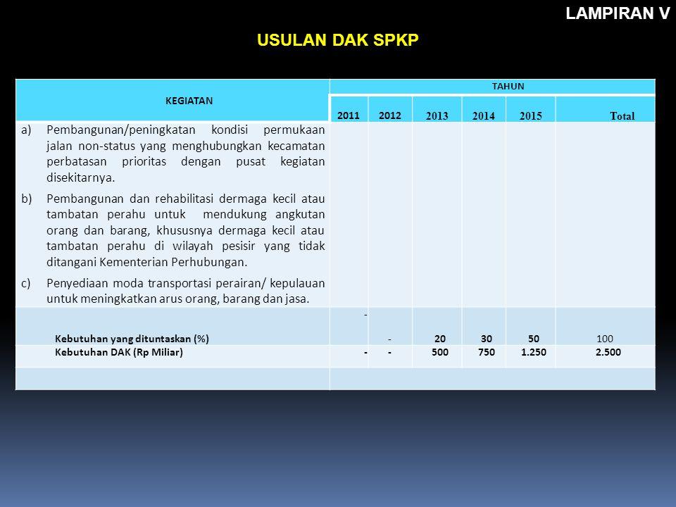 KEGIATAN TAHUN 20112012 201320142015Total a)Pembangunan/peningkatan kondisi permukaan jalan non-status yang menghubungkan kecamatan perbatasan priorit