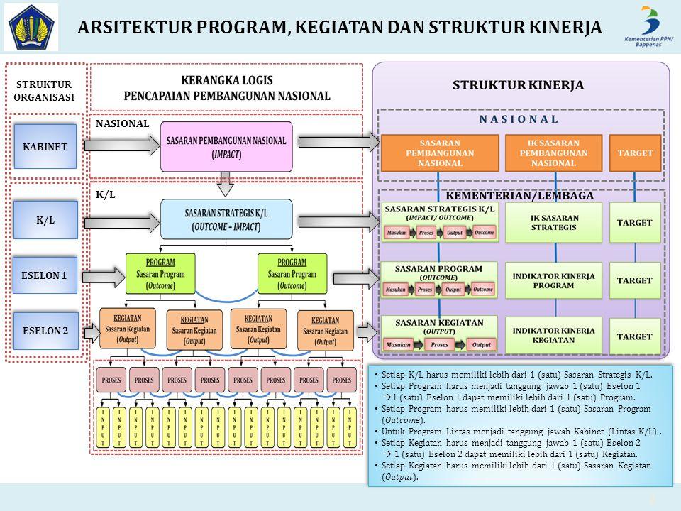 NASIONAL K/L ARSITEKTUR PROGRAM, KEGIATAN DAN STRUKTUR KINERJA 2 Setiap K/L harus memiliki lebih dari 1 (satu) Sasaran Strategis K/L. Setiap Program h