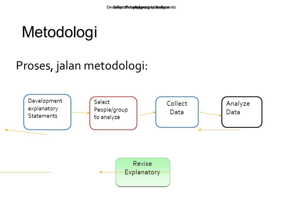 Proses, jalan metodologi: Development explanatory Statements Select People/group to analyze Development explanatory Statements Select People/group to