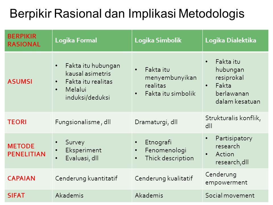 BERPIKIR RASIONAL Logika FormalLogika SimbolikLogika Dialektika ASUMSI Fakta itu hubungan kausal asimetris Fakta itu realitas Melalui induksi/deduksi