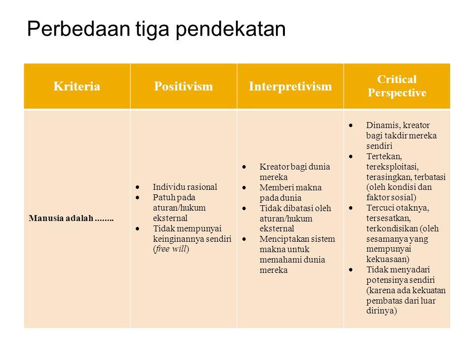 KriteriaPositivismInterpretivism Critical Perspective Manusia adalah........  Individu rasional  Patuh pada aturan/hukum eksternal  Tidak mempunyai