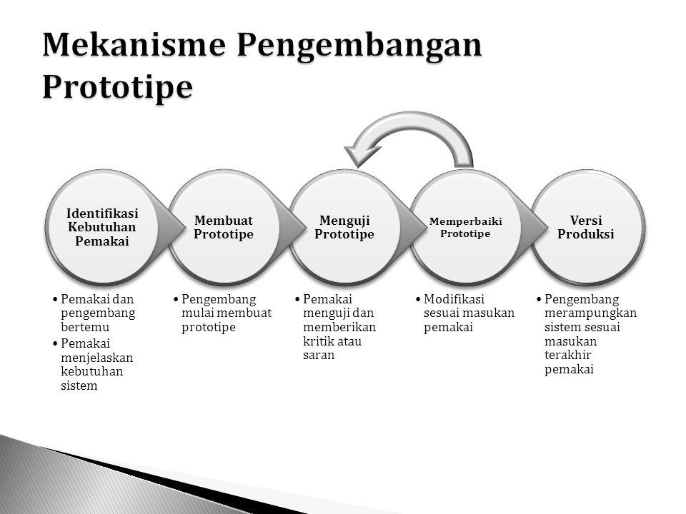  Prototipe Evolusioner ◦ Prototipe yang secara terus menerus diperbaiki ◦ Mencapai pemenuhan kriteria sistem ◦ Setelah itu baru memasuki proses produksi ◦ Hasil akhirnya suatu sistem yang nyata  Prototipe Requirement ◦ Digunakan ketika pengguna tidak mampu mengungkapkan dengan tepat apa yang mereka butuhkan ◦ Model ini akan ditinjau seiring dengan ditambahkannya fitur-fitur ◦ Harapannya yaitu pengguna akan mampu mendefinisikan pemrosesan yangdibutuhkan dari sistem yang baru ◦ Prototipe ini tidak selalu menjadi sistem yang nyata