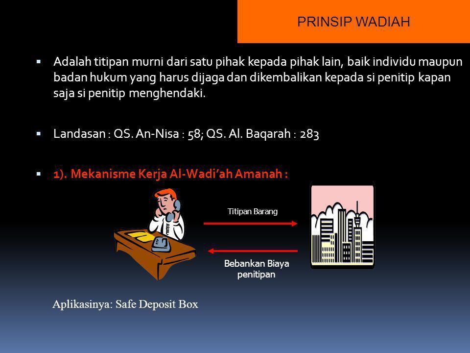 FUNGSI JASA KEUANGAN SYARIAH MANAJER/AGEN INVESTASI Penghimpunan dana : Prinsip wadiah Prinsip mudharabah INVESTOR Penyaluran dana Prinsip jual beli (