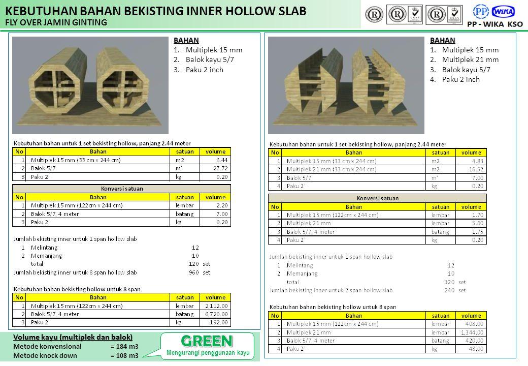 KEBUTUHAN BAHAN BEKISTING INNER HOLLOW SLAB FLY OVER JAMIN GINTING BAHAN 1.Multiplek 15 mm 2.Balok kayu 5/7 3.Paku 2 inchBAHAN 1.Multiplek 15 mm 2.Mul