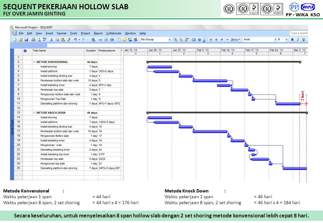 SEQUENT PEKERJAAN HOLLOW SLAB FLY OVER JAMIN GINTING Metode Konvensional : Waktu pekerjaan 1 span= 44 hari Waktu pekerjaan 8 span, 2 set shoring = 44