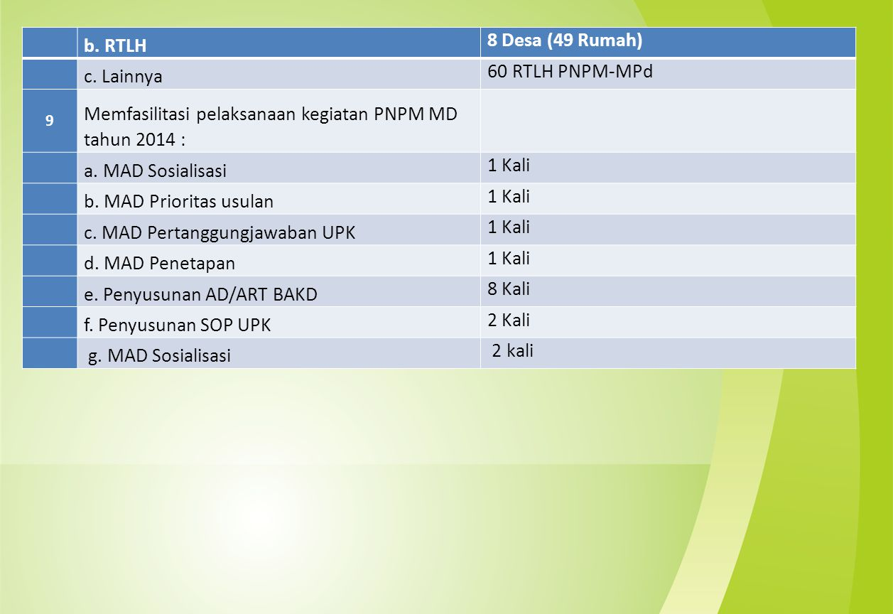 b. RTLH 8 Desa (49 Rumah) c. Lainnya 60 RTLH PNPM-MPd 9 Memfasilitasi pelaksanaan kegiatan PNPM MD tahun 2014 : a. MAD Sosialisasi 1 Kali b. MAD Prior