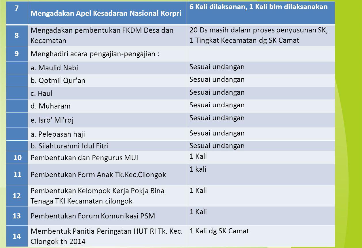 7 Mengadakan Apel Kesadaran Nasional Korpri 6 Kali dilaksanan, 1 Kali blm dilaksanakan 8 Mengadakan pembentukan FKDM Desa dan Kecamatan 20 Ds masih da