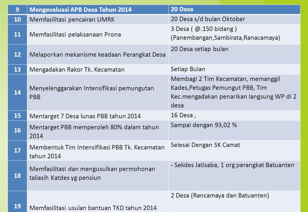 9Mengevaluasi APB Desa Tahun 2014 20 Desa 10Memfasilitasi pencairan UMRK 20 Desa s/d bulan Oktober 11Memfasilitasi pelaksanaan Prona 3 Desa ( @.150 bi