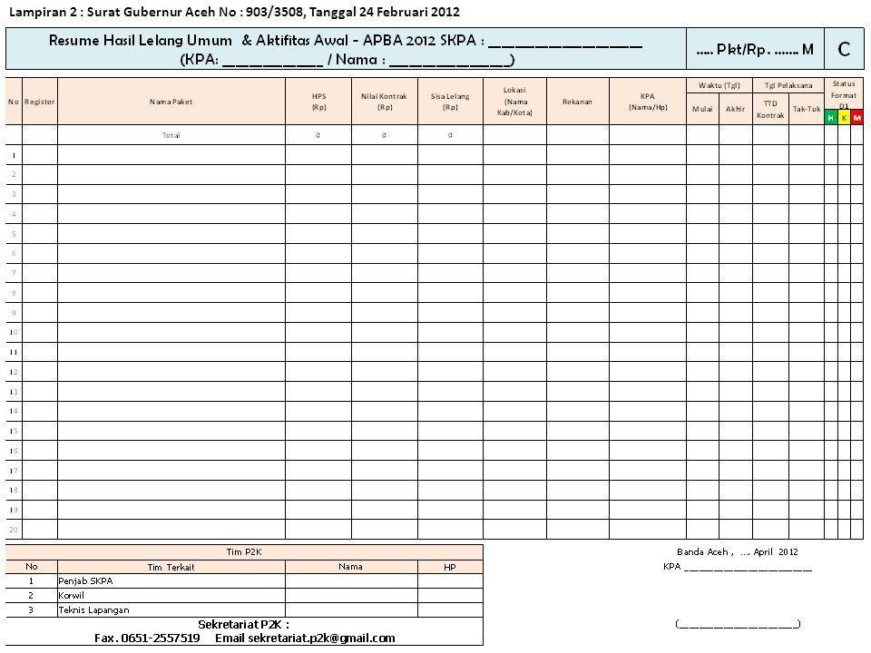 Lampiran 3 : Surat Gubernur Aceh No : 903/3508, Tanggal 24 Februari 2012