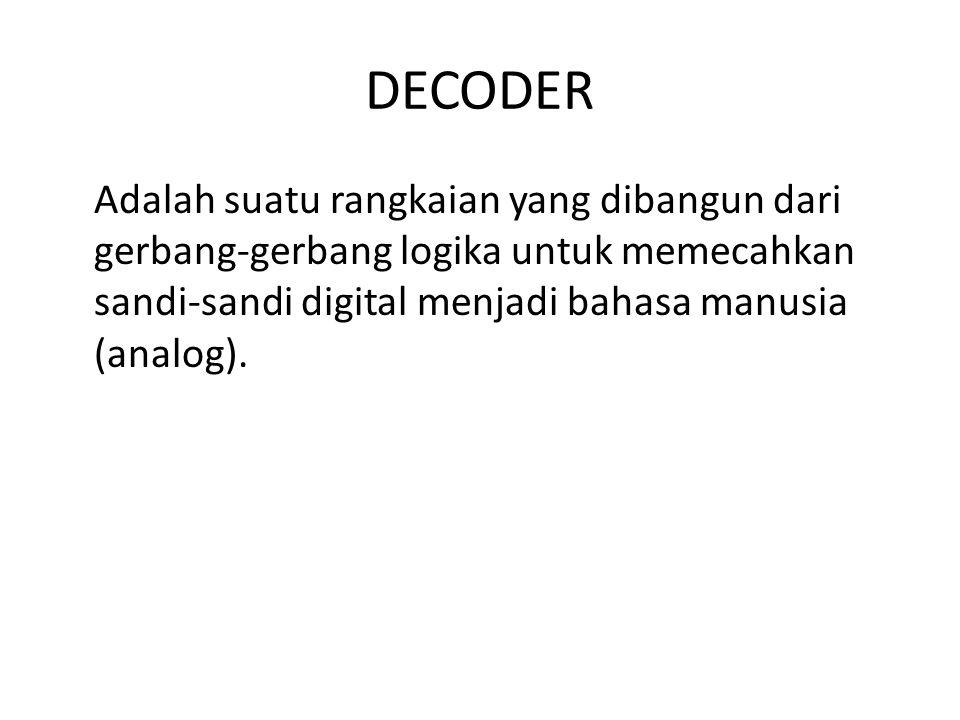 DECODER Adalah suatu rangkaian yang dibangun dari gerbang-gerbang logika untuk memecahkan sandi-sandi digital menjadi bahasa manusia (analog).