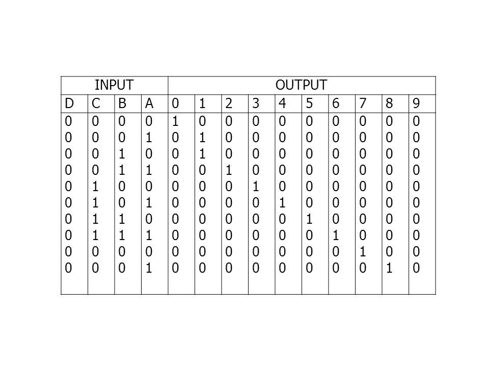 ENCODER Adalah rangkaian yang terdiri dari gerbang- gerbang logika yang dapat berfungsi untuk menterjemahkan bahasa manusia (analog) kedalam bahasa mesin (digital)