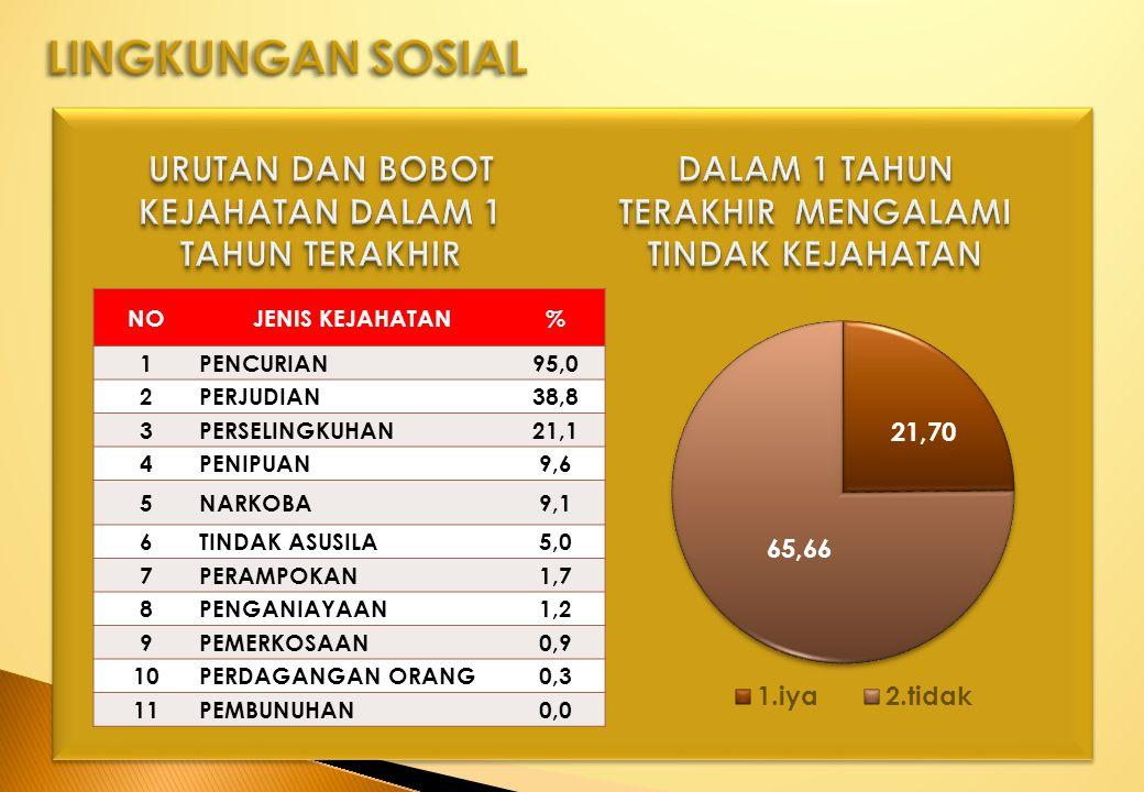 NOJENIS KEJAHATAN% 1PENCURIAN95,0 2PERJUDIAN38,8 3PERSELINGKUHAN21,1 4PENIPUAN9,6 5NARKOBA9,1 6TINDAK ASUSILA5,0 7PERAMPOKAN1,7 8PENGANIAYAAN1,2 9PEME