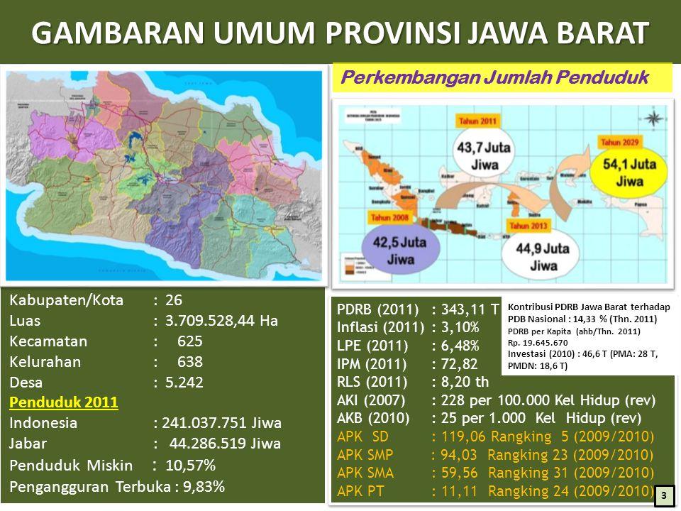 Kabupaten/Kota : 26 Luas : 3.709.528,44 Ha Kecamatan : 625 Kelurahan : 638 Desa : 5.242 Penduduk 2011 Indonesia : 241.037.751 Jiwa Jabar : 44.286.519 Jiwa Penduduk Miskin : 10,57% Pengangguran Terbuka : 9,83% GAMBARAN UMUM PROVINSI JAWA BARAT Perkembangan Jumlah Penduduk PDRB (2011) : 343,11 T Inflasi (2011) : 3,10% LPE (2011) : 6,48% IPM (2011) : 72,82 RLS (2011) : 8,20 th AKI (2007) : 228 per 100.000 Kel Hidup (rev) AKB (2010) : 25 per 1.000 Kel Hidup (rev) APK SD : 119,06 Rangking 5 (2009/2010) APK SMP : 94,03 Rangking 23 (2009/2010) APK SMA : 59,56 Rangking 31 (2009/2010) APK PT : 11,11 Rangking 24 (2009/2010) PDRB (2011) : 343,11 T Inflasi (2011) : 3,10% LPE (2011) : 6,48% IPM (2011) : 72,82 RLS (2011) : 8,20 th AKI (2007) : 228 per 100.000 Kel Hidup (rev) AKB (2010) : 25 per 1.000 Kel Hidup (rev) APK SD : 119,06 Rangking 5 (2009/2010) APK SMP : 94,03 Rangking 23 (2009/2010) APK SMA : 59,56 Rangking 31 (2009/2010) APK PT : 11,11 Rangking 24 (2009/2010) Kontribusi PDRB Jawa Barat terhadap PDB Nasional : 14,33 % (Thn.