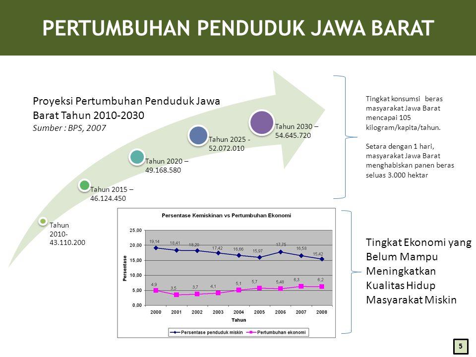 PERTUMBUHAN PENDUDUK JAWA BARAT Tahun 2010- 43.110.200 Tahun 2015 – 46.124.450 Tahun 2020 – 49.168.580 Tahun 2025 - 52.072.010 Tahun 2030 – 54.645.720 Proyeksi Pertumbuhan Penduduk Jawa Barat Tahun 2010-2030 Sumber : BPS, 2007 Tingkat Ekonomi yang Belum Mampu Meningkatkan Kualitas Hidup Masyarakat Miskin Tingkat konsumsi beras masyarakat Jawa Barat mencapai 105 kilogram/kapita/tahun.