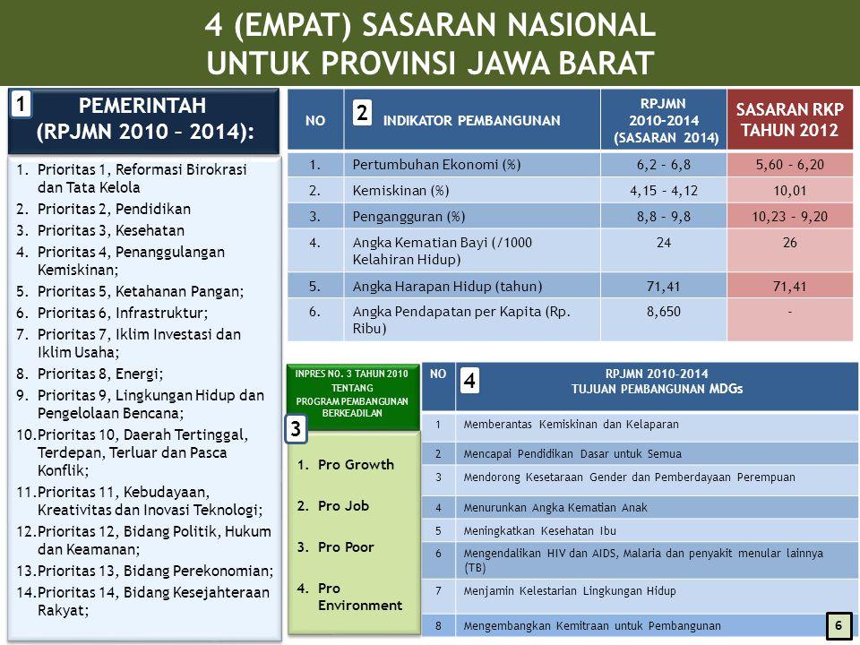 4 (EMPAT) SASARAN NASIONAL UNTUK PROVINSI JAWA BARAT NOINDIKATOR PEMBANGUNAN RPJMN 2010-2014 (SASARAN 2014) SASARAN RKP TAHUN 2012 1.Pertumbuhan Ekonomi (%)6,2 – 6,85,60 – 6,20 2.Kemiskinan (%)4,15 – 4,1210,01 3.Pengangguran (%)8,8 – 9,810,23 – 9,20 4.Angka Kematian Bayi (/1000 Kelahiran Hidup) 2426 5.Angka Harapan Hidup (tahun)71,41 6.Angka Pendapatan per Kapita (Rp.