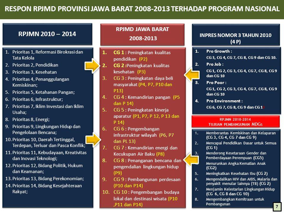 RESPON RPJMD PROVINSI JAWA BARAT 2008-2013 TERHADAP PROGRAM NASIONAL 1.Prioritas 1, Reformasi Birokrasi dan Tata Kelola 2.Prioritas 2, Pendidikan 3.Prioritas 3, Kesehatan 4.Prioritas 4, Penanggulangan Kemiskinan; 5.Prioritas 5, Ketahanan Pangan; 6.Prioritas 6, Infrastruktur; 7.Prioritas 7, Iklim Investasi dan Iklim Usaha; 8.Prioritas 8, Energi; 9.Prioritas 9, Lingkungan Hidup dan Pengelolaan Bencana; 10.Prioritas 10, Daerah Tertinggal, Terdepan, Terluar dan Pasca Konflik; 11.Prioritas 11, Kebudayaan, Kreativitas dan Inovasi Teknologi; 12.Prioritas 12, Bidang Politik, Hukum dan Keamanan; 13.Prioritas 13, Bidang Perekonomian; 14.Prioritas 14, Bidang Kesejahteraan Rakyat; 1.Prioritas 1, Reformasi Birokrasi dan Tata Kelola 2.Prioritas 2, Pendidikan 3.Prioritas 3, Kesehatan 4.Prioritas 4, Penanggulangan Kemiskinan; 5.Prioritas 5, Ketahanan Pangan; 6.Prioritas 6, Infrastruktur; 7.Prioritas 7, Iklim Investasi dan Iklim Usaha; 8.Prioritas 8, Energi; 9.Prioritas 9, Lingkungan Hidup dan Pengelolaan Bencana; 10.Prioritas 10, Daerah Tertinggal, Terdepan, Terluar dan Pasca Konflik; 11.Prioritas 11, Kebudayaan, Kreativitas dan Inovasi Teknologi; 12.Prioritas 12, Bidang Politik, Hukum dan Keamanan; 13.Prioritas 13, Bidang Perekonomian; 14.Prioritas 14, Bidang Kesejahteraan Rakyat; RPJMD JAWA BARAT 2008-2013 RPJMD JAWA BARAT 2008-2013 1.CG 1 : Peningkatan kualitas pendidikan (P2) 2.CG 2 :Peningkatan kualitas kesehatan (P3) 3.CG 3 : Peningkatan daya beli masyarakat (P4, P7, P10 dan P13) 4.CG 4 : Kemandirian pangan (P5 dan P 14) 5.CG 5 : Peningkatan kinerja aparatur (P1, P7, P 12, P 13 dan P 14) 6.CG 6 : Pengembangan infrastruktur wilayah (P6, P7 dan PL 13) 7.CG 7 : Kemandirian energi dan Kecukupan Air Baku (P8) 8.CG 8 : Penanganan bencana dan pengendalian lingkungan hidup (P9) 9.CG 9 : Pembangunan perdesaan (P10 dan P14) 10.CG 10 : Pengembangan budaya lokal dan destinasi wisata (P10,P11 dan P14) 1.CG 1 : Peningkatan kualitas pendidikan (P2) 2.CG 2 :Peningkatan kualitas kesehatan (P3