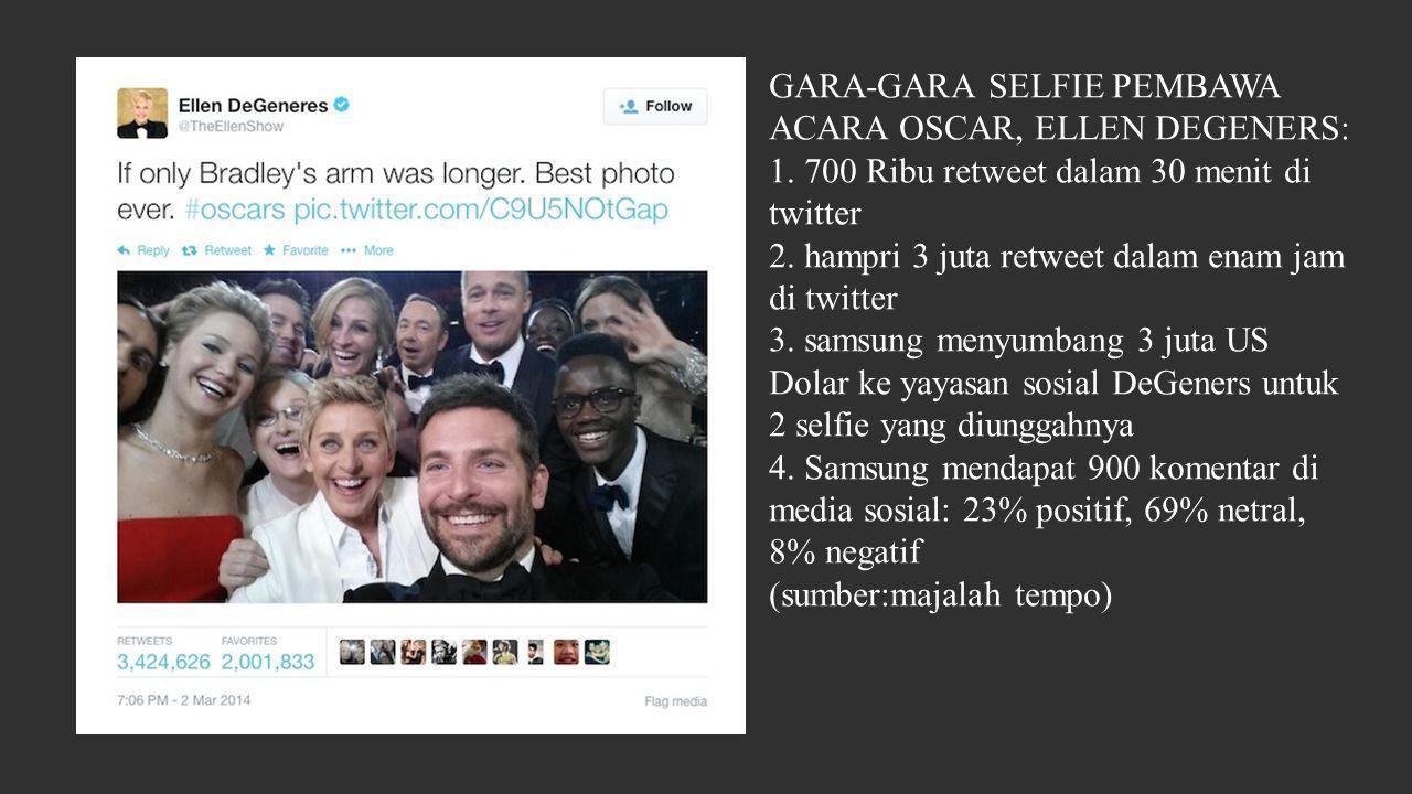 GARA-GARA SELFIE PEMBAWA ACARA OSCAR, ELLEN DEGENERS: 1. 700 Ribu retweet dalam 30 menit di twitter 2. hampri 3 juta retweet dalam enam jam di twitter
