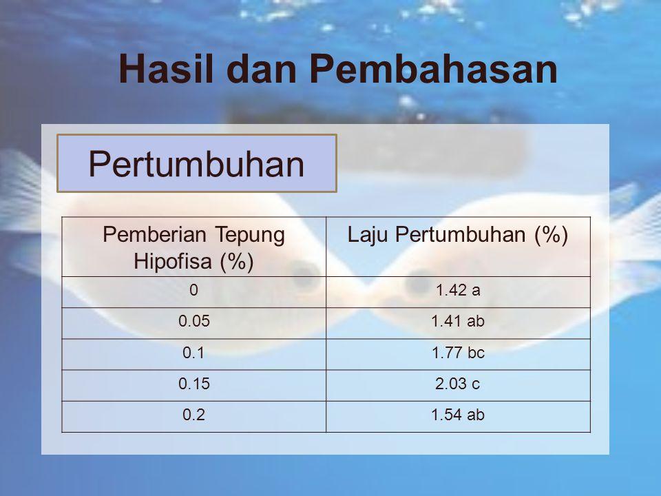 Hasil dan Pembahasan Pemberian Tepung Hipofisa (%) Laju Pertumbuhan (%) 01.42 a 0.051.41 ab 0.11.77 bc 0.152.03 c 0.21.54 ab Pertumbuhan