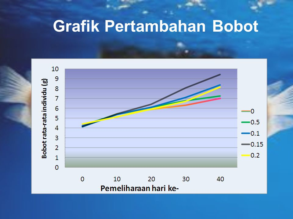 Grafik Pertambahan Bobot