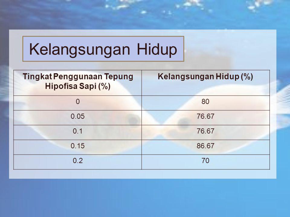 Tingkat Penggunaan Tepung Hipofisa Sapi (%) Kelangsungan Hidup (%) 080 0.0576.67 0.176.67 0.1586.67 0.270 Kelangsungan Hidup