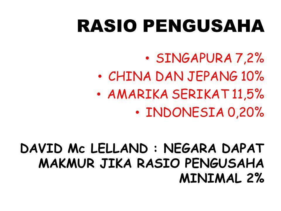 RASIO PENGUSAHA SINGAPURA 7,2% CHINA DAN JEPANG 10% AMARIKA SERIKAT 11,5% INDONESIA 0,20% DAVID Mc LELLAND : NEGARA DAPAT MAKMUR JIKA RASIO PENGUSAHA MINIMAL 2%