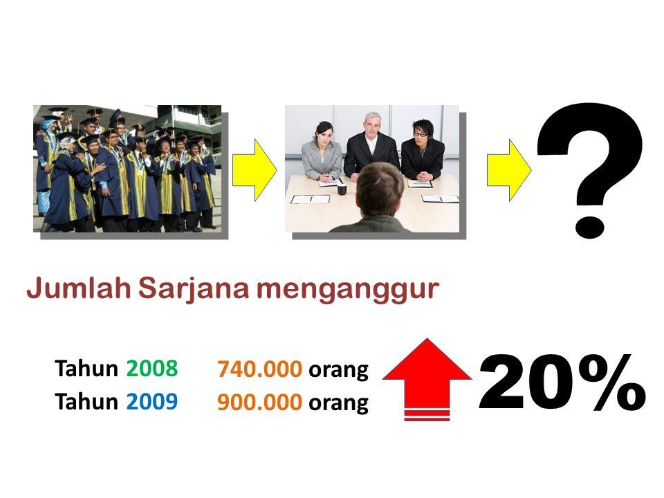 Jumlah Sarjana menganggur Tahun 2008 740.000 orang Tahun 2009 900.000 orang 20%