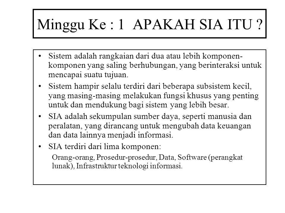 Kebutuhan data untuk setiap kegiatan Sumber Daya Kegiatan Agen PersediaanPenjualan Pelanggan Tenaga Penjual Uang TunaiPembayaran Kasir Pemasok Contoh Generik Transaksi Penjualan Pembayaran ke Pemasok