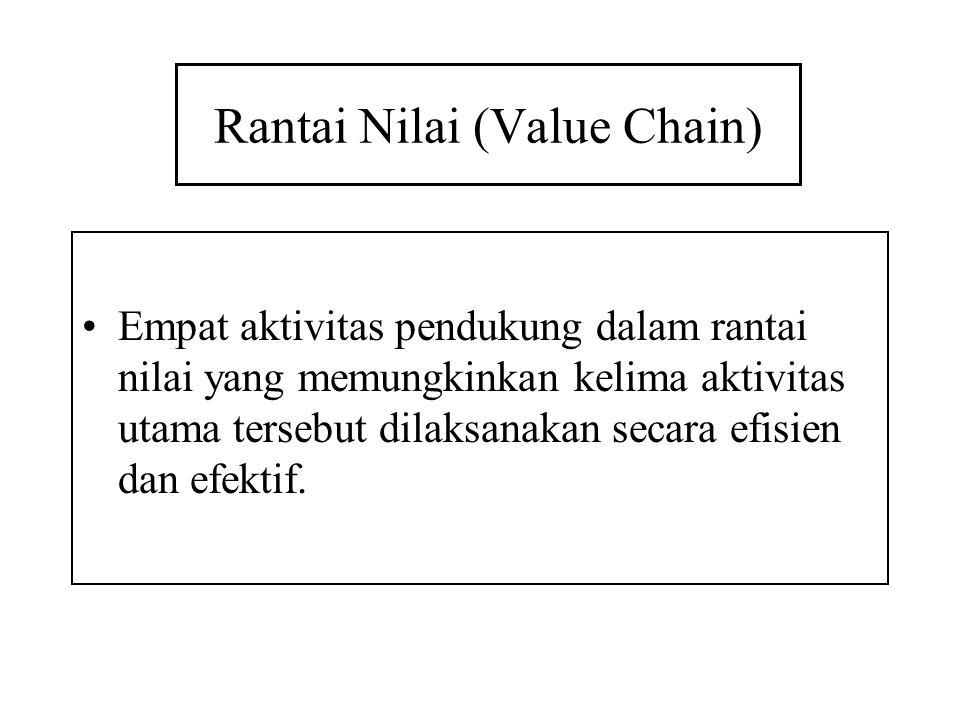 Rantai Nilai (Value Chain) Empat aktivitas pendukung dalam rantai nilai yang memungkinkan kelima aktivitas utama tersebut dilaksanakan secara efisien dan efektif.