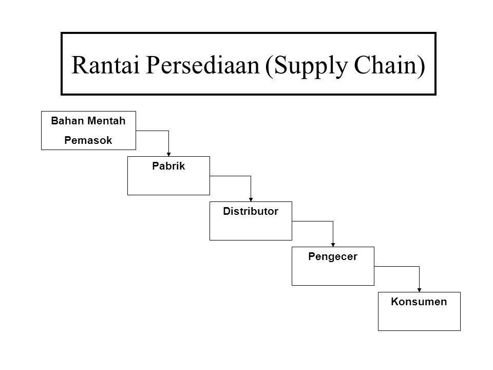 Rantai Persediaan (Supply Chain) Bahan Mentah Pemasok Pabrik Distributor Pengecer Konsumen