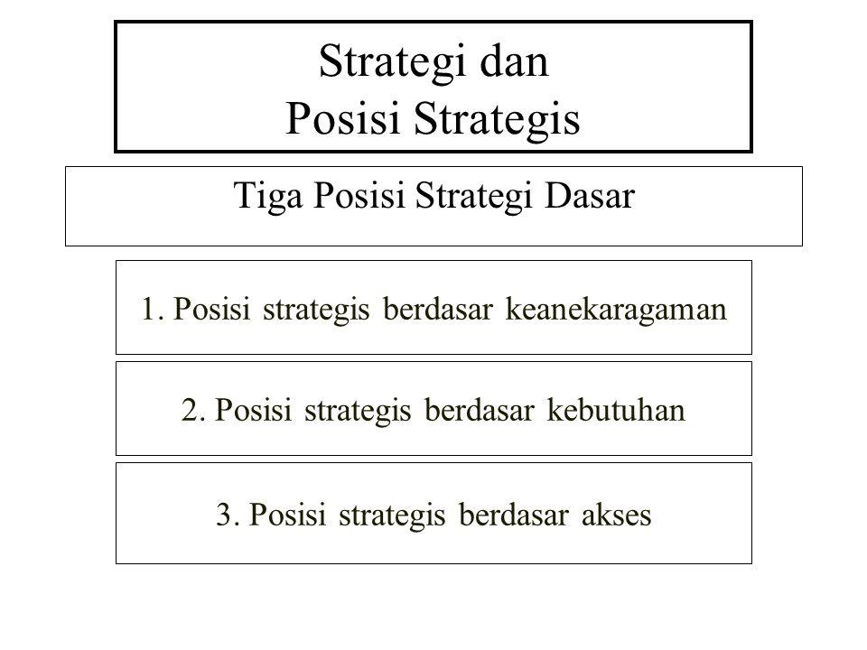 Strategi dan Posisi Strategis Tiga Posisi Strategi Dasar 1.