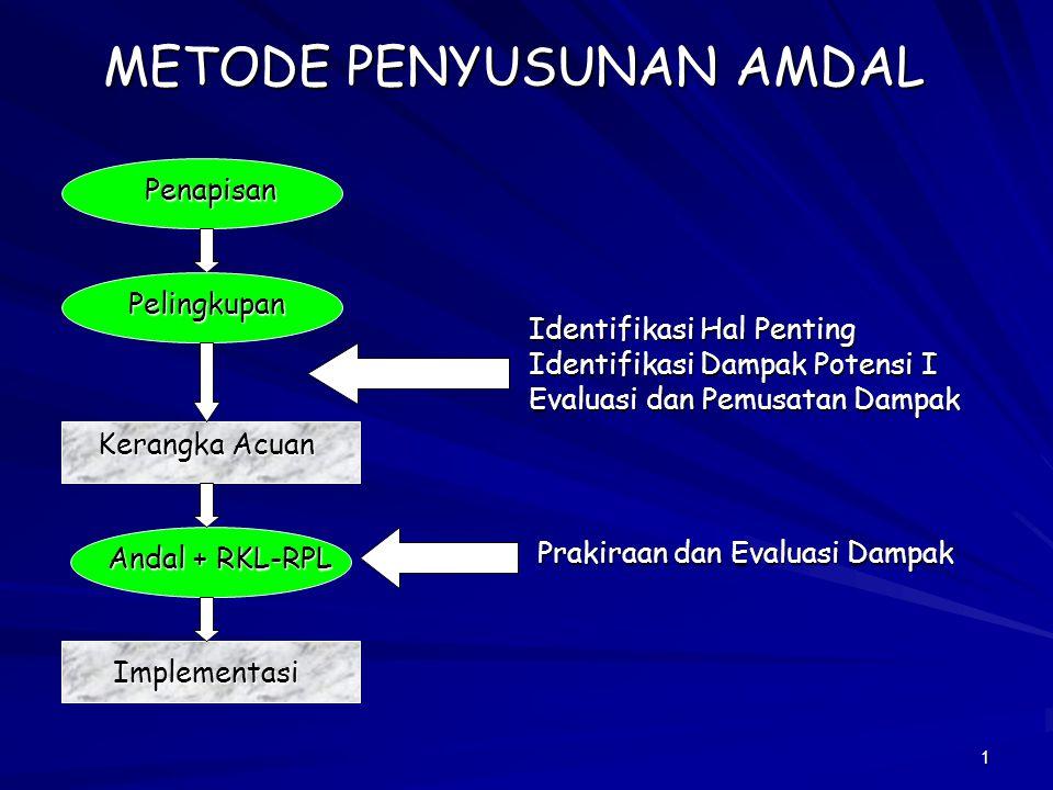 1 METODE PENYUSUNAN AMDAL Penapisan Pelingkupan Implementasi Andal + RKL-RPL Kerangka Acuan Identifikasi Hal Penting Identifikasi Dampak Potensi I Eva