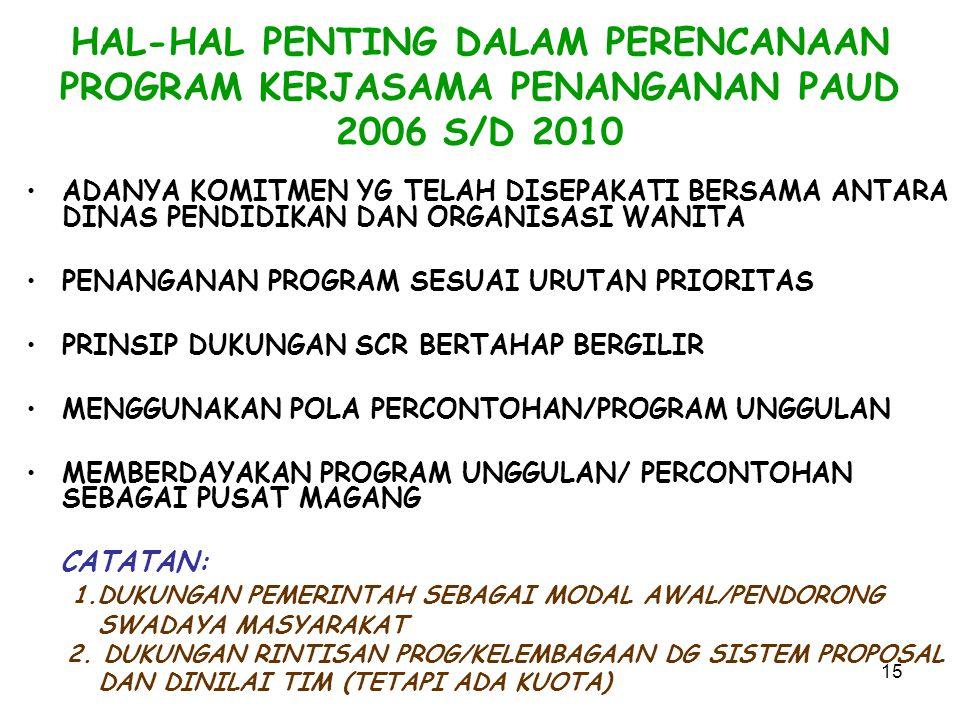 15 HAL-HAL PENTING DALAM PERENCANAAN PROGRAM KERJASAMA PENANGANAN PAUD 2006 S/D 2010 ADANYA KOMITMEN YG TELAH DISEPAKATI BERSAMA ANTARA DINAS PENDIDIKAN DAN ORGANISASI WANITA PENANGANAN PROGRAM SESUAI URUTAN PRIORITAS PRINSIP DUKUNGAN SCR BERTAHAP BERGILIR MENGGUNAKAN POLA PERCONTOHAN/PROGRAM UNGGULAN MEMBERDAYAKAN PROGRAM UNGGULAN/ PERCONTOHAN SEBAGAI PUSAT MAGANG CATATAN: 1.DUKUNGAN PEMERINTAH SEBAGAI MODAL AWAL/PENDORONG SWADAYA MASYARAKAT 2.