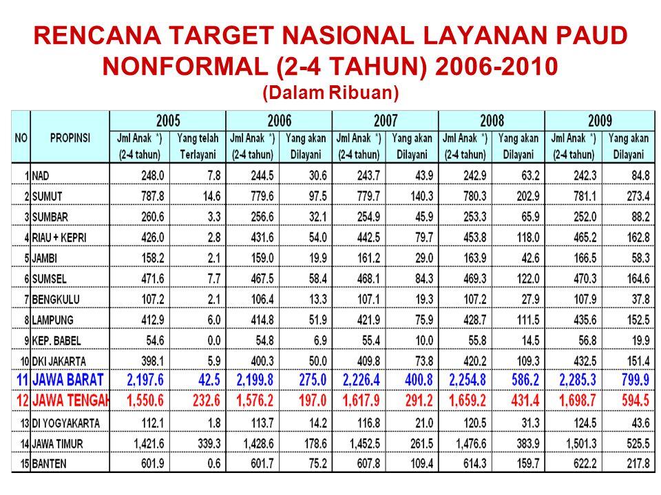 18 RENCANA TARGET NASIONAL LAYANAN PAUD NONFORMAL (2-4 TAHUN) 2006-2010 (Dalam Ribuan)