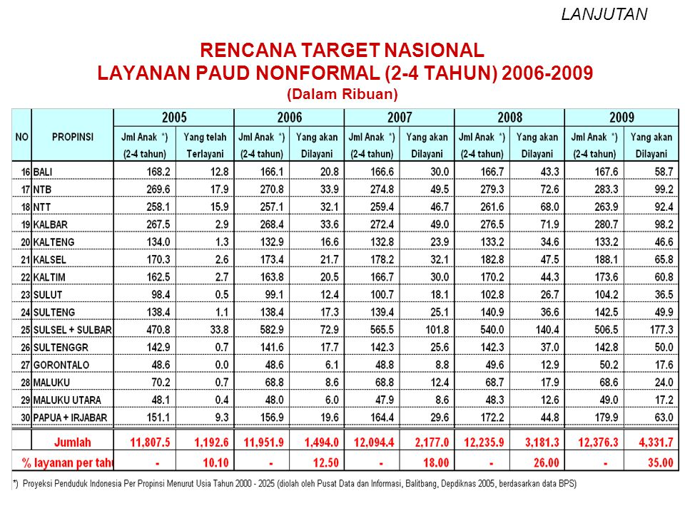 19 RENCANA TARGET NASIONAL LAYANAN PAUD NONFORMAL (2-4 TAHUN) 2006-2009 (Dalam Ribuan) LANJUTAN