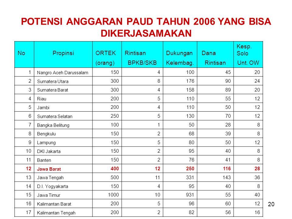 20 POTENSI ANGGARAN PAUD TAHUN 2006 YANG BISA DIKERJASAMAKAN NoPropinsiORTEKRintisanDukungan Dana Kesp.