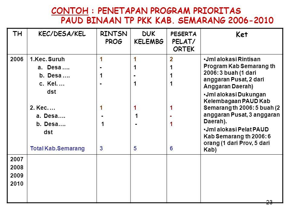23 CONTOH : PENETAPAN PROGRAM PRIORITAS PAUD BINAAN TP PKK KAB.
