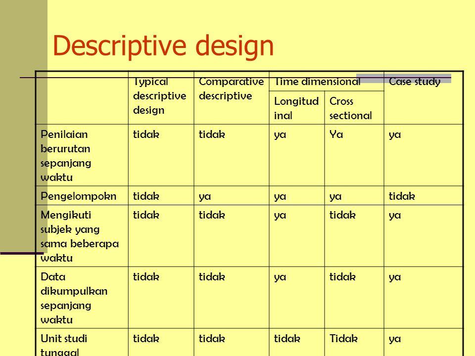 Descriptive design Typical descriptive design Comparative descriptive Time dimensionalCase study Longitud inal Cross sectional Penilaian berurutan sepanjang waktu tidak yaYaya Pengelompokntidakya tidak Mengikuti subjek yang sama beberapa waktu tidak yatidakya Data dikumpulkan sepanjang waktu tidak yatidakya Unit studi tunggal tidak Tidakya