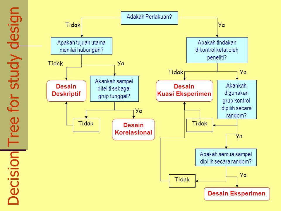 Decision Tree for study design Tidak Ya Tidak Ya Adakah Perlakuan? Apakah tindakan dikontrol ketat oleh peneliti? Akankah sampel diteliti sebagai grup
