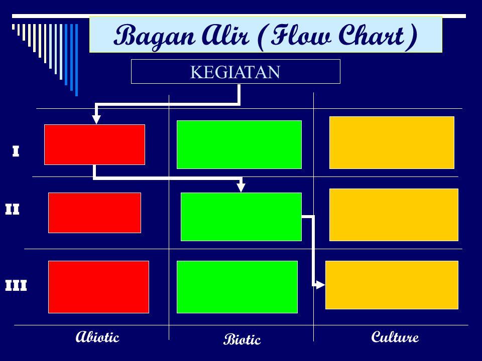 Bagan Alir (Flow Chart) KEGIATAN I II III Abiotic Biotic Culture