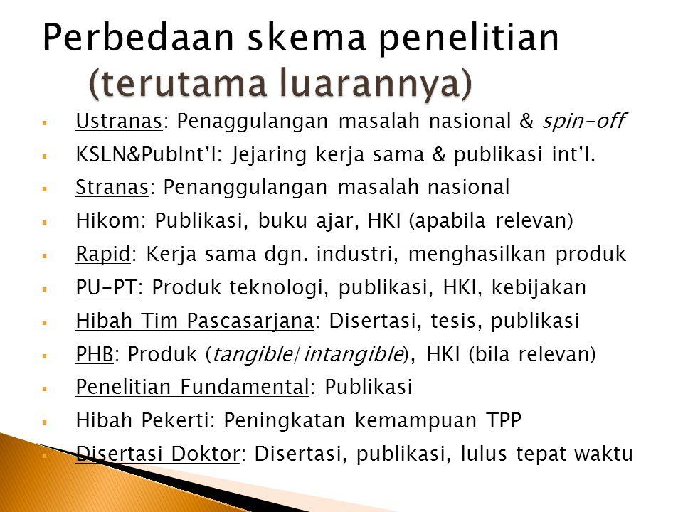  Ustranas: Penaggulangan masalah nasional & spin-off  KSLN&PubInt'l: Jejaring kerja sama & publikasi int'l.  Stranas: Penanggulangan masalah nasion