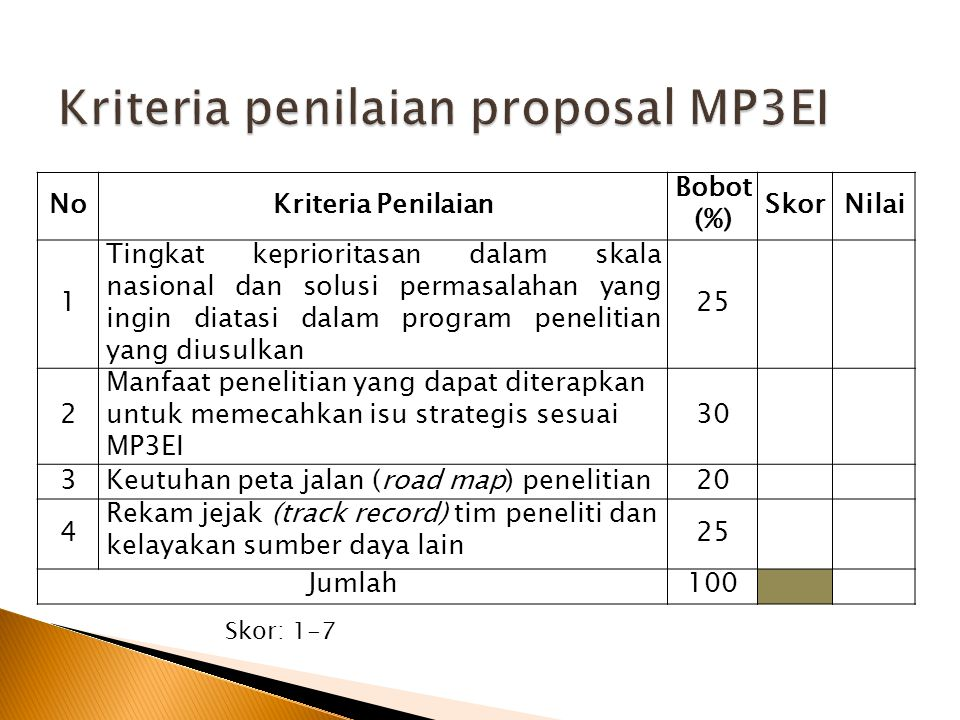 NoKriteria Penilaian Bobot (%) SkorNilai 1 Tingkat keprioritasan dalam skala nasional dan solusi permasalahan yang ingin diatasi dalam program penelit