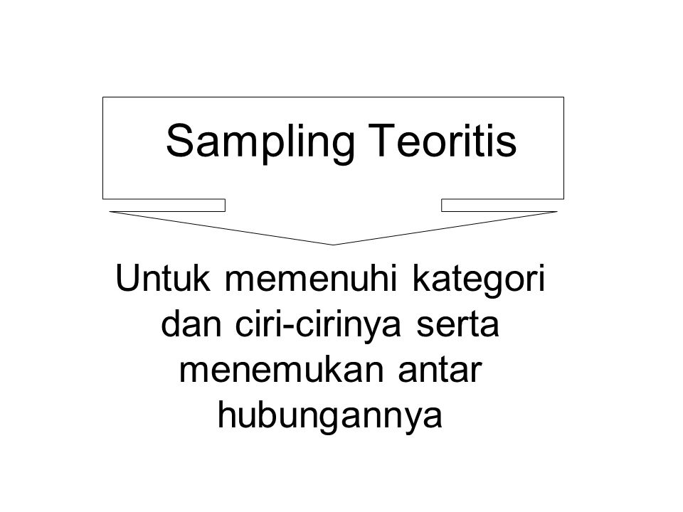 Sampling Teoritis Untuk memenuhi kategori dan ciri-cirinya serta menemukan antar hubungannya