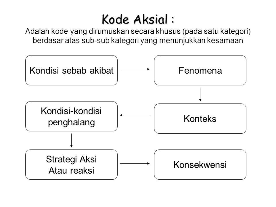 Kode Aksial : Kode Aksial : Adalah kode yang dirumuskan secara khusus (pada satu kategori) berdasar atas sub-sub kategori yang menunjukkan kesamaan Kondisi sebab akibatFenomena Konteks Kondisi-kondisi penghalang Strategi Aksi Atau reaksi Konsekwensi