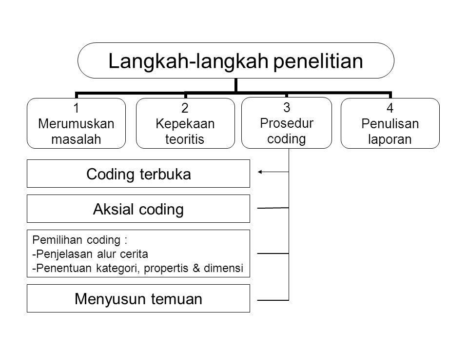 3 Prosedur coding Coding terbuka Aksial coding Pemilihan coding : -Penjelasan alur cerita -Penentuan kategori, propertis & dimensi Menyusun temuan